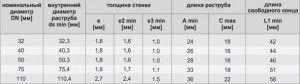 Фото: характеристики и диаметр труб из пластика таблица