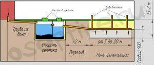 Foto: naruzhnaia kanalizatciia v chastnom dome skhema