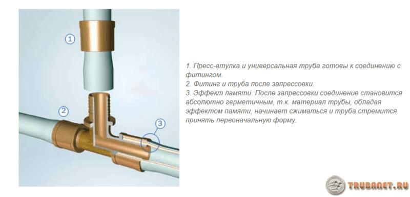 Рейтинг труб из сшитого полиэтилена для отопления