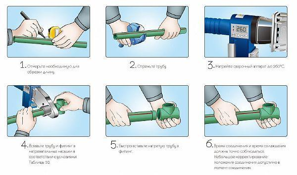 Чем варить пропиленовые трубы