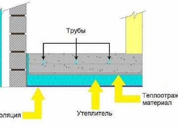 Утеплитель для водяного тёплого пола – как выбрать и произвести укладку