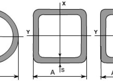 Калькулятор для расчёта стоек (колонн) из стальных труб на прочность, устойчивость и гибкость