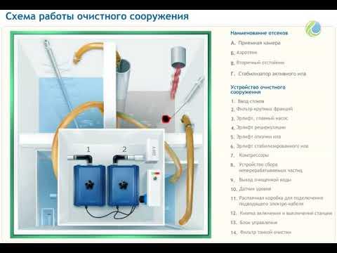 Схема работы септика Топас от Топол-Эко