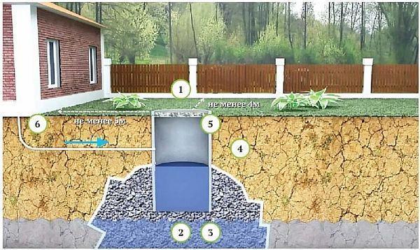 Фото – фильтрующая выгребная яма в частном доме