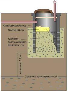 Схема канализации в частном доме: как сделать своими руками правильно, устройство и типы канализационных систем