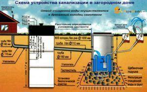 Фото: схема прокладки канализации в частном доме