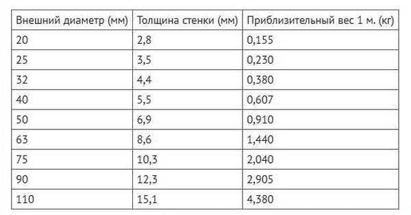 Фото - таблица типовых размеров для водопровода