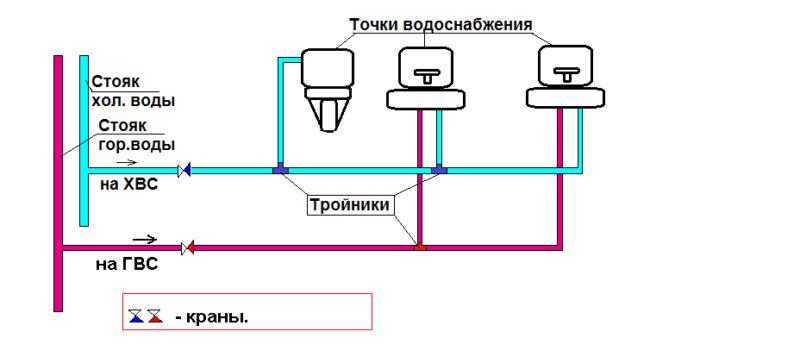 Фото - тройниковая схема разводки водопровода