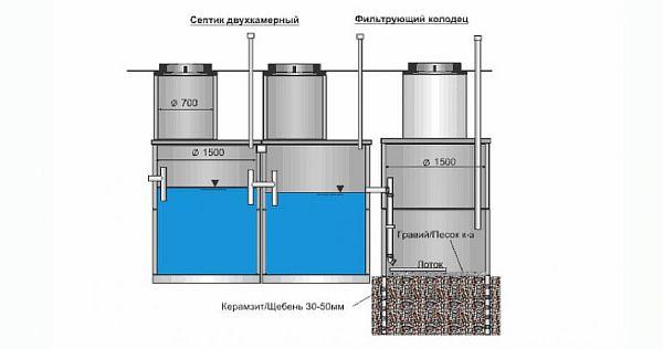 Фото – устройство канализации в частном доме, схема