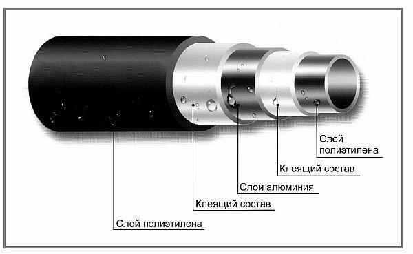 Фото - устройство металлопластиковой трубы