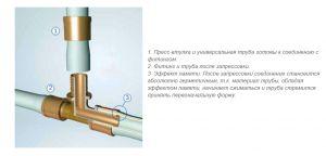 Фото: Технология соединения полиэтиленовых труб