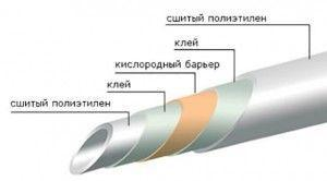 Фото: Трубы из сшитого полиэтилена