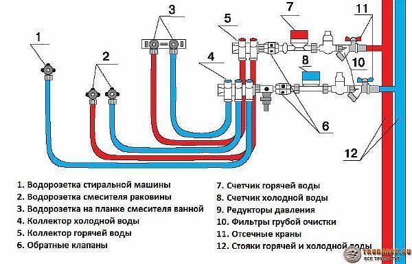 Фото – коллекторная схема разводки водопроводной системы