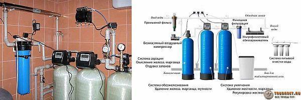 Фото – система водоподготовки в частном доме
