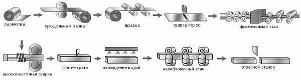 Фото – схема технологического процесса производства