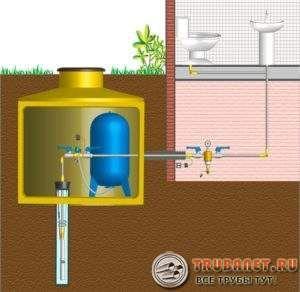 Фото – скважина в кессоне и колодец как источники водоснабжения