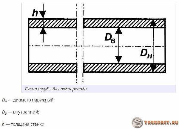Фото: какие бывают диаметры трубопровода
