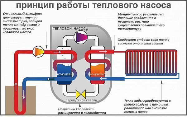 Фото - Схема работы теплового насоса для отопления дома