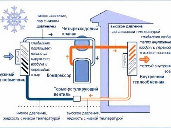 Фото 4 - Схема работы теплового насоса воздух-вода для отопления дома