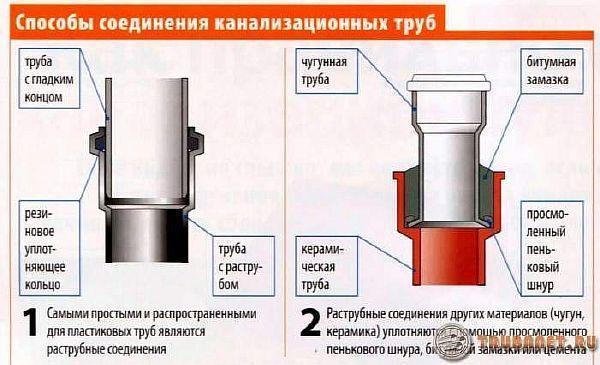 фото: способы присоединения канализ-ных трубопрокатов