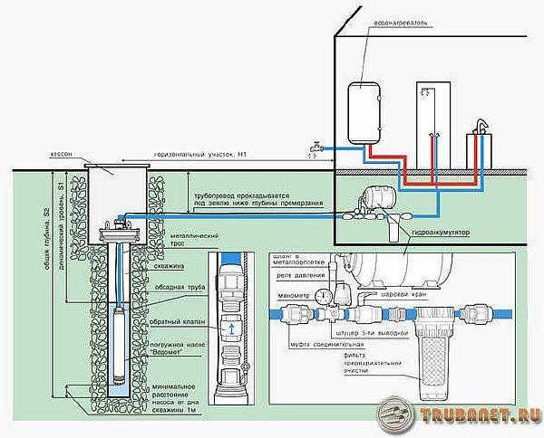 фото: водопроводная система своими руками