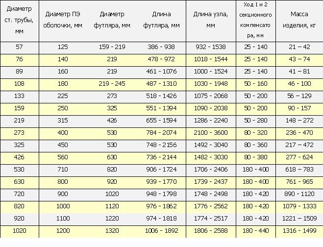 Фото. Таблица для сильфонного устройства