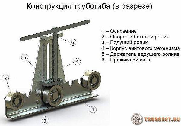 конструкция трубопрогиба