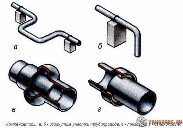 фото: виды компенсаторов для пластикового отопления