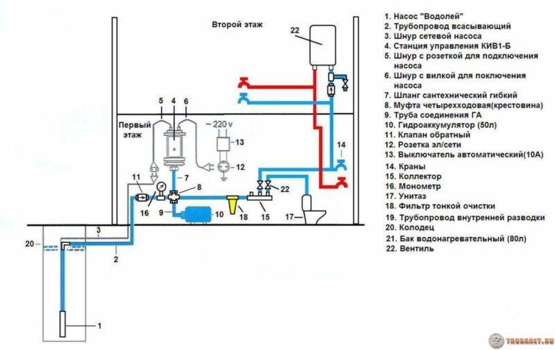 фото: водопровода на даче своими руками схема