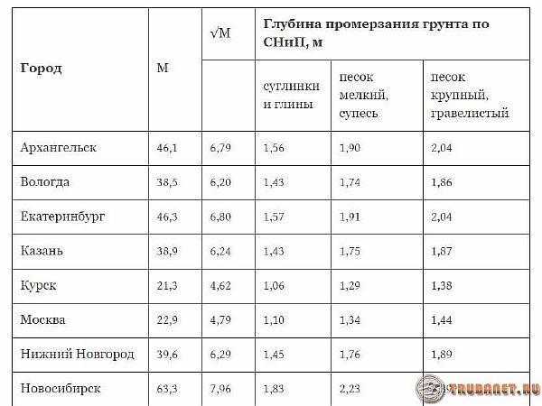 фото: Глубина промерзания грунта регионов России по СНиП