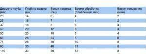 фото: Температура сварки полипропиленовых труб: таблица