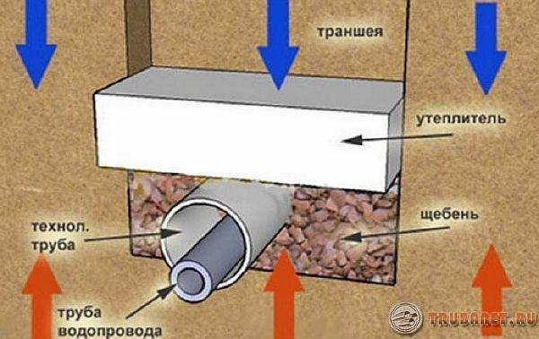 фото: утеплить канализацию