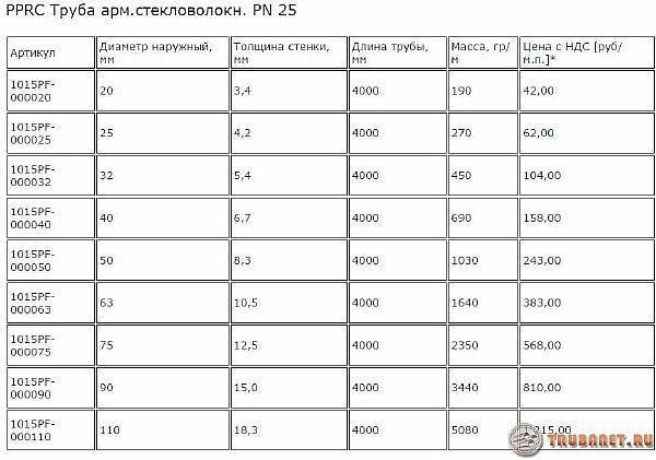 фото: цена трубки отмированной стекловолокном