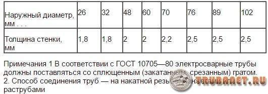 фото: Трубки из стали электросварные прямошовные ГОСТ 10704—76 таблица
