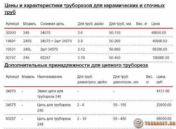 фото: цены на цепные труборезы
