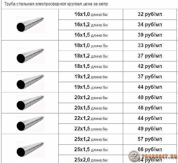 фото: цены за погонный метр