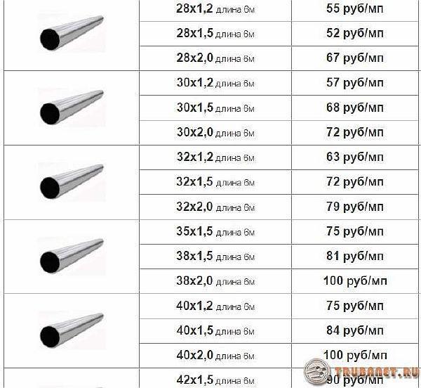 фото: цены за метр