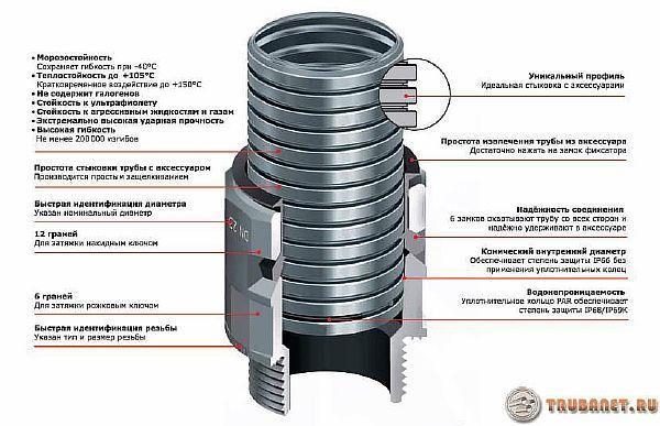 фото: гофрированная трубка из стали для проводки