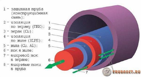 фото: трубки из стали для проводов