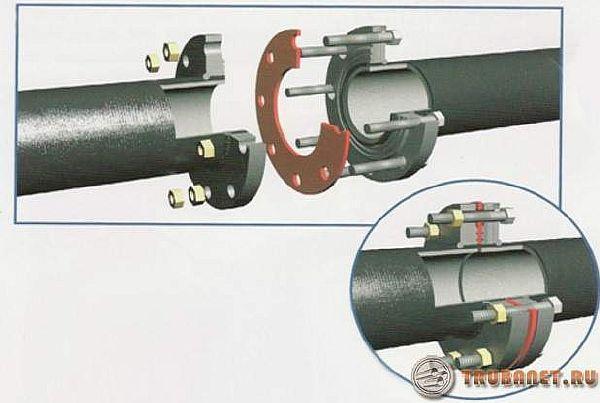 Фото: Фланцевое соединение стальных труб