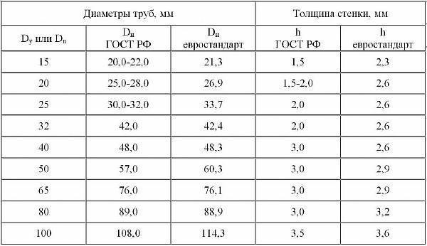 Фото: таблица диаметров труб