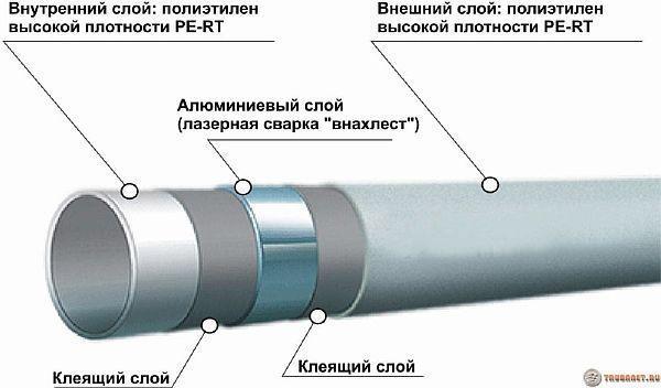 Фото: 4. Конструктивная схема трубопроката для отопления из металлопластика – лучший вариант