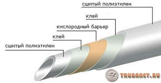 Фото: 6. Трубка из сшитого полиэтилена