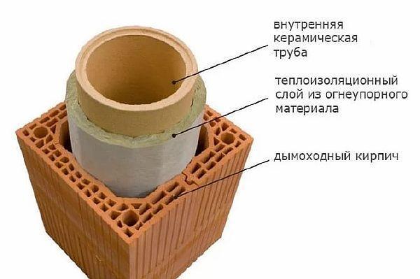 Фото 3. Устройство дымохода с керамической вставкой