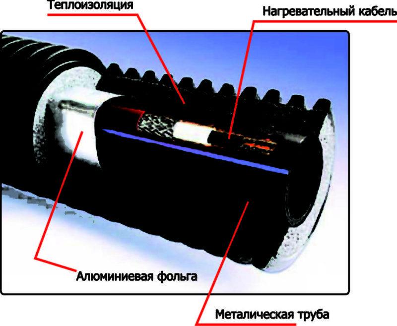 Фото 2. Схема устройства прогревающего приспособления