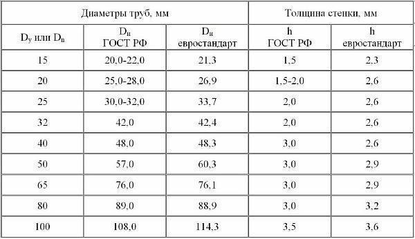 Фото: таблица трубного объема