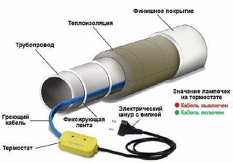 Греющий саморегулирующийся кабель для обогрева труб – устройство, виды и инструкция по монтажу