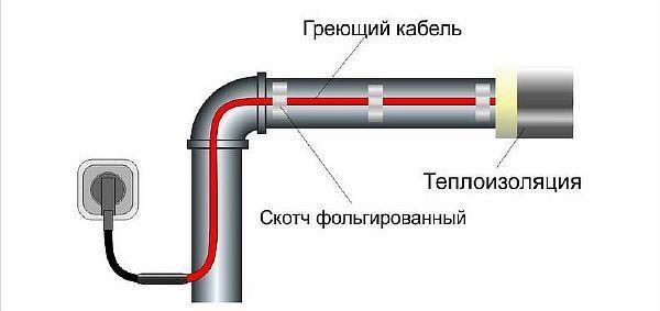 Фото:4. Осевое размещение греющего провода