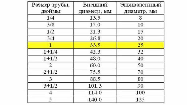 Фото: перевод измерений объема с inch размеров в метрические