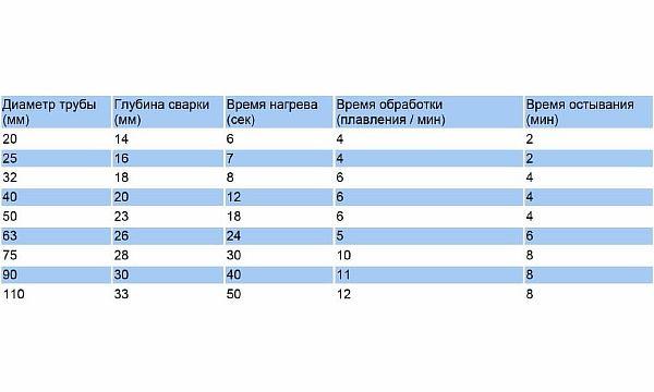 Фото 5. Временная таблица, которую применяют при пайке ПП магистралей